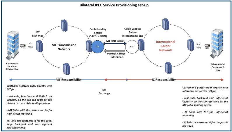 Bilateral IPLC service provisioning setup