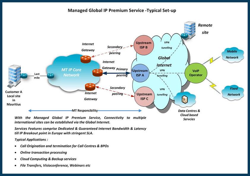Premium Internet Service