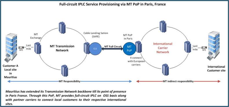 full-circuit IPLC